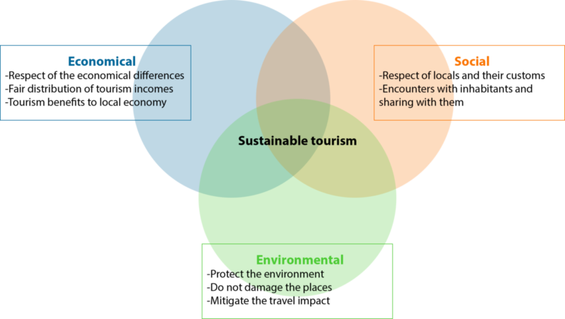 Sustainable tourisme is combinaison of positive travel impact on the economy, on the society and environment